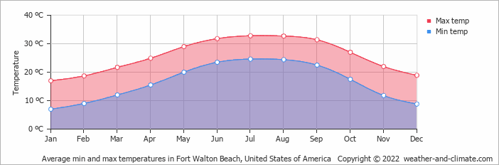 Fort Walton Beach Florida Weather In May