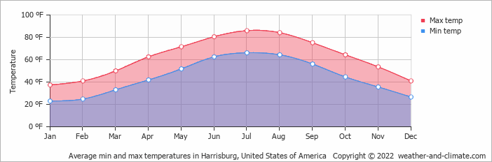 Average min and max temperatures in Gettysburg, United States of America