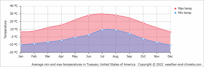 Average min and max temperatures in Tusayan, United States of America   Copyright © 2020 www.weather-and-climate.com