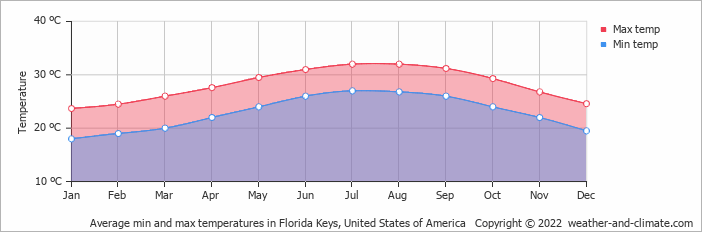Average min and max temperatures in Miami, United States of America   Copyright © 2020 www.weather-and-climate.com