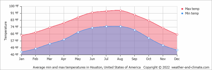 Average min and max temperatures in Houston, United States of America   Copyright © 2019 www.weather-and-climate.com