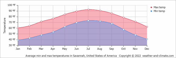 Average min and max temperatures in Savannah, United States of America