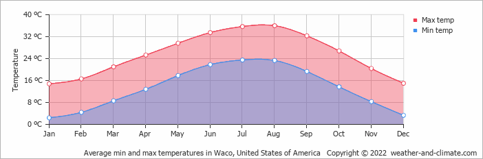Climate and average monthly weather in Killeen (Texas