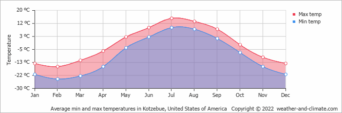 Average min and max temperatures in Kotzebue, United States of America   Copyright © 2013 www.weather-and-climate.com