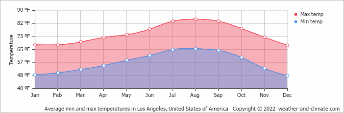 Average min and max temperatures in Los Angeles, United States of America   Copyright © 2020 www.weather-and-climate.com