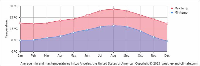 Temperature In Newport Beach Ca In November