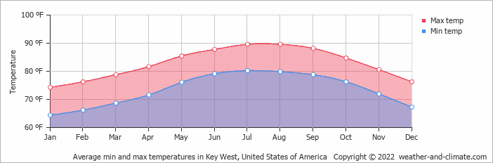 Average min and max temperatures in Marathon, United States of America