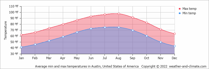 Average Monthly Temperature In Marble Falls Texas