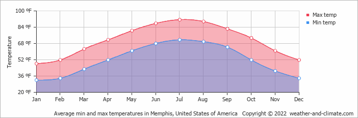 Average min and max temperatures in Memphis, United States of America
