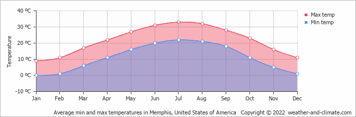 Average min and max temperatures in Memphis, United States of America   Copyright © 2020 www.weather-and-climate.com