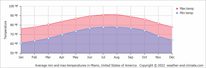 Average min and max temperatures in Miami, United States of America   Copyright © 2019 www.weather-and-climate.com
