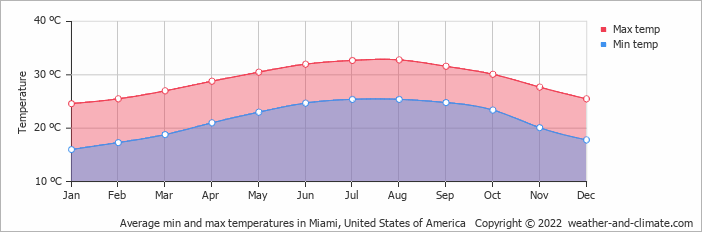 Average Min And Max Temperatures In Miami United States Of America Copyright 2018 Www