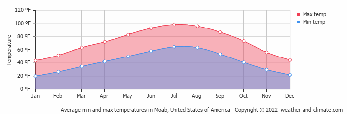 Average min and max temperatures in Great Junction, United States of America   Copyright © 2020 www.weather-and-climate.com