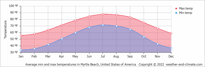 Average Min And Max Temperatures In Myrtle Beach United States Of America Copyright C 2017