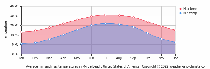 Average Min And Max Temperatures In Myrtle Beach United States Of America Copyright 2018