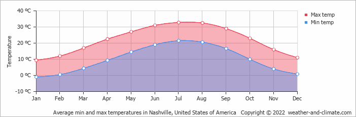 Average min and max temperatures in Nashville, United States of America