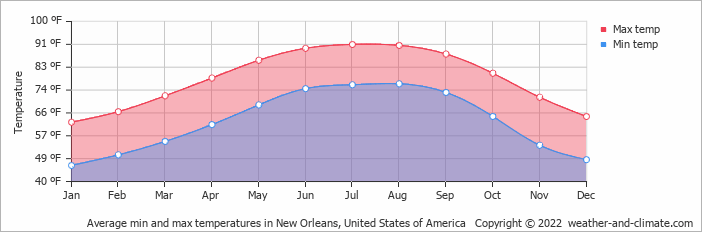 Average min and max temperatures in New Orleans, United States of America