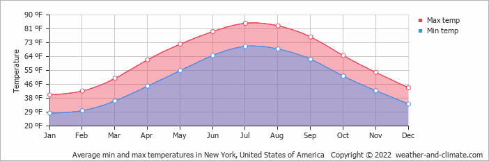 Average min and max temperatures in New York, United States of America   Copyright © 2018 www.weather-and-climate.com