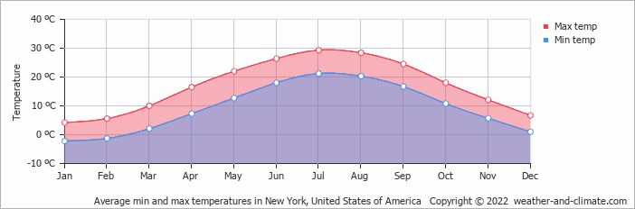 Average min and max temperatures in New York, United States of America   Copyright © 2013 www.weather-and-climate.com