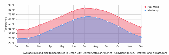 Average min and max temperatures in Ocean City, United States of America
