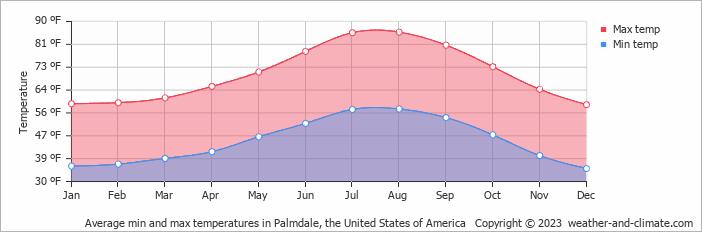 Average Monthly Temperature In Palmdale California United States Of America Fahrenheit