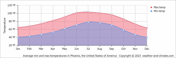 Average min and max temperatures in Phoenix, United States of America