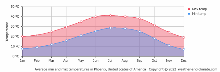 Average min and max temperatures in Phoenix, United States of America   Copyright © 2019 www.weather-and-climate.com