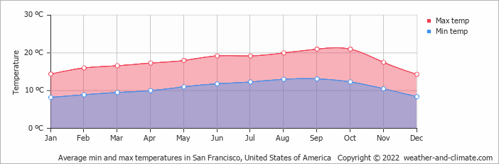 Average min and max temperatures in San Francisco, United States of America   Copyright © 2020 www.weather-and-climate.com