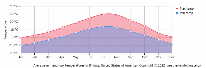 Climate And Average Monthly Weather In Red Lodge Montana United States Of America