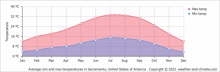 Average Min And Max Temperatures In San Francisco United States Of America Copyright C 2017