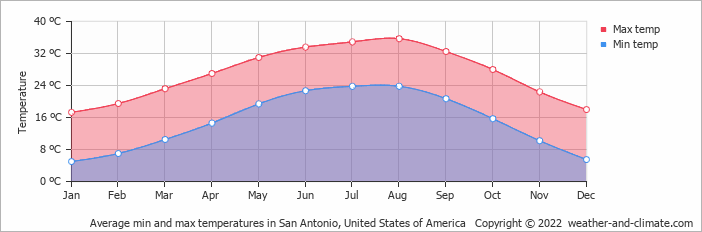 Average min and max temperatures in San Antonio, United States of America   Copyright © 2020 www.weather-and-climate.com