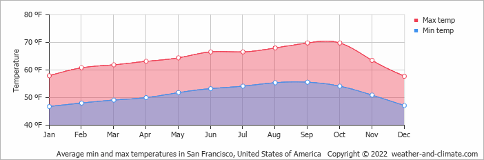 Average min and max temperatures in San Francisco, United States of America