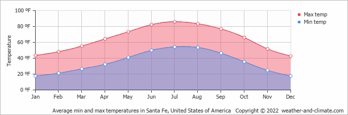 Average min and max temperatures in Santa Fe, United States of America