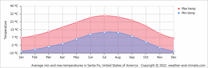 Average min and max temperatures in Phoenix, United States of America