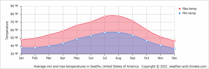 Climate And Average Monthly Weather In Seattle United