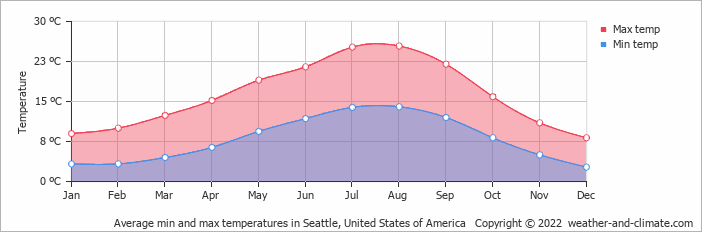Average min and max temperatures in Seattle, United States of America