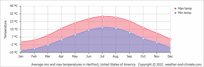 Average min and max temperatures in Hartford, United States of America   Copyright © 2020 www.weather-and-climate.com