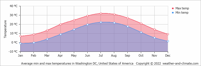 Average min and max temperatures in Washington DC, United States of America   Copyright © 2019 www.weather-and-climate.com