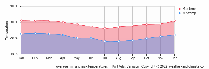 Average min and max temperatures in Port Vila, Vanuatu   Copyright © 2020 www.weather-and-climate.com