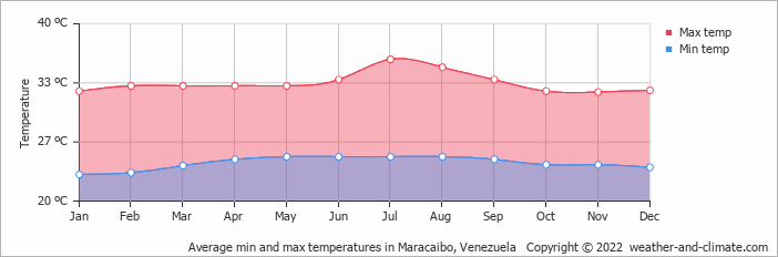 Average min and max temperatures in Maracaibo, Venezuela   Copyright © 2019 www.weather-and-climate.com