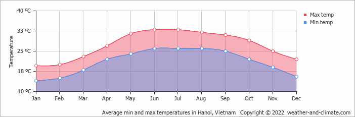 Average min and max temperatures in Hanoi, Vietnam