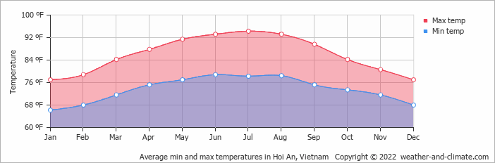 Average min and max temperatures in Hoi An, Vietnam   Copyright © 2019 www.weather-and-climate.com