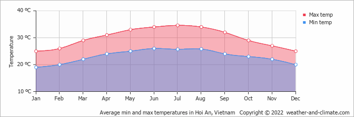 Average min and max temperatures in Hoi An, Vietnam   Copyright © 2020 www.weather-and-climate.com