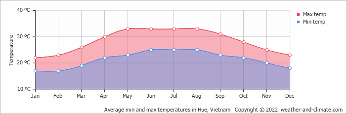 Average min and max temperatures in Hue, Vietnam   Copyright © 2017 www.weather-and-climate.com