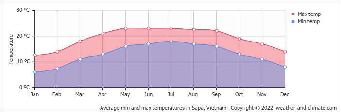 Average min and max temperatures in Ha Giang, Vietnam