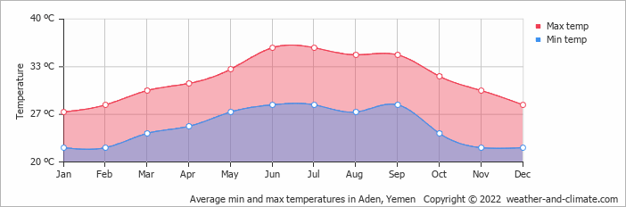 Average min and max temperatures in Aden, Yemen   Copyright © 2019 www.weather-and-climate.com