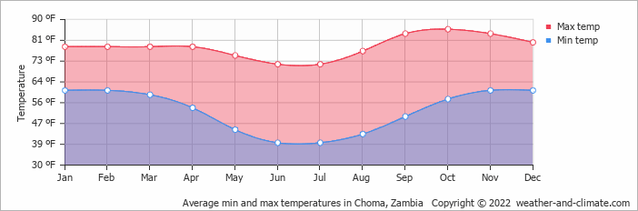 Average min and max temperatures in Choma, Zambia   Copyright © 2019 www.weather-and-climate.com