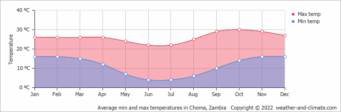 Average min and max temperatures in Choma, Zambia