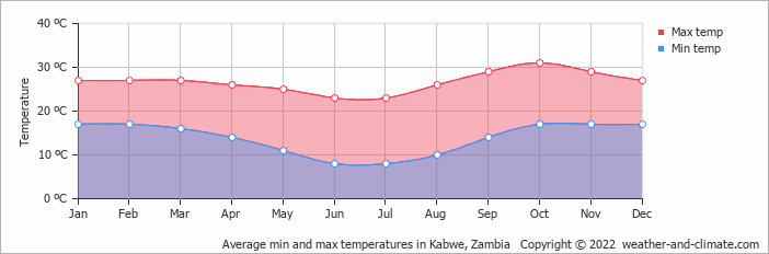 Average min and max temperatures in Kabwe, Zambia   Copyright © 2019 www.weather-and-climate.com