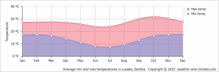 Average min and max temperatures in Lusaka, Zambia   Copyright © 2019 www.weather-and-climate.com
